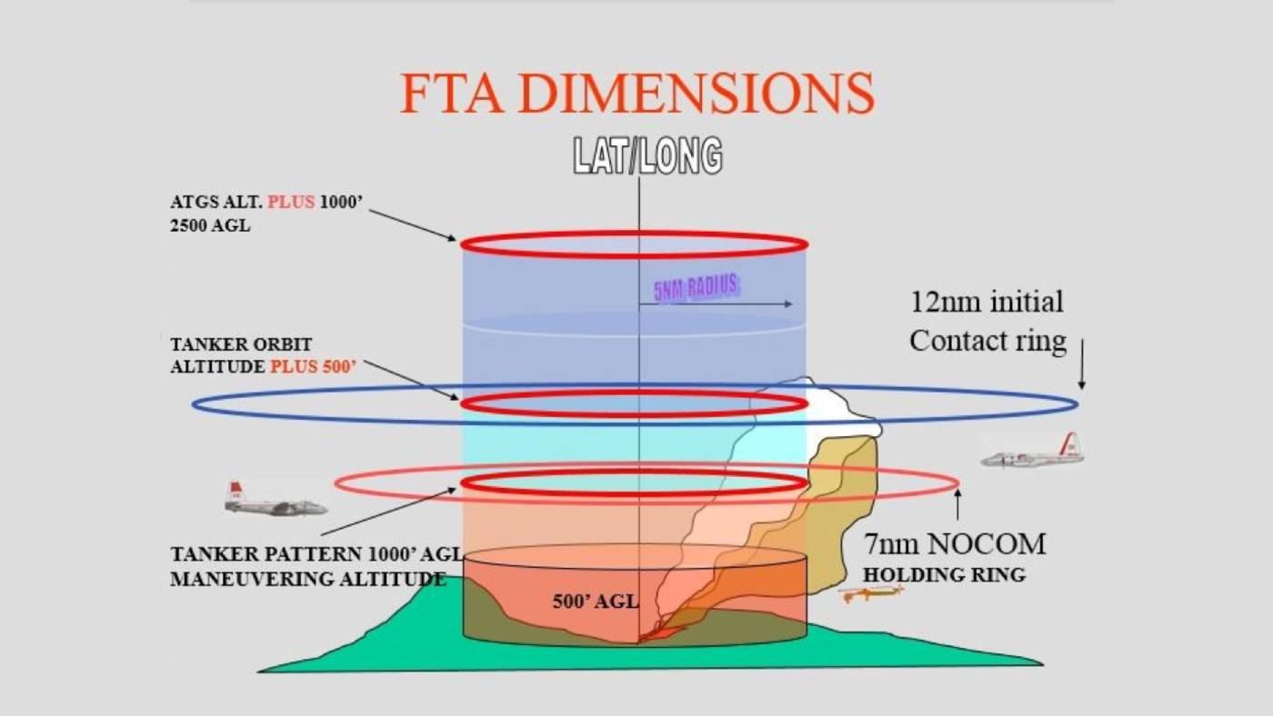 Fire traffic area graphic