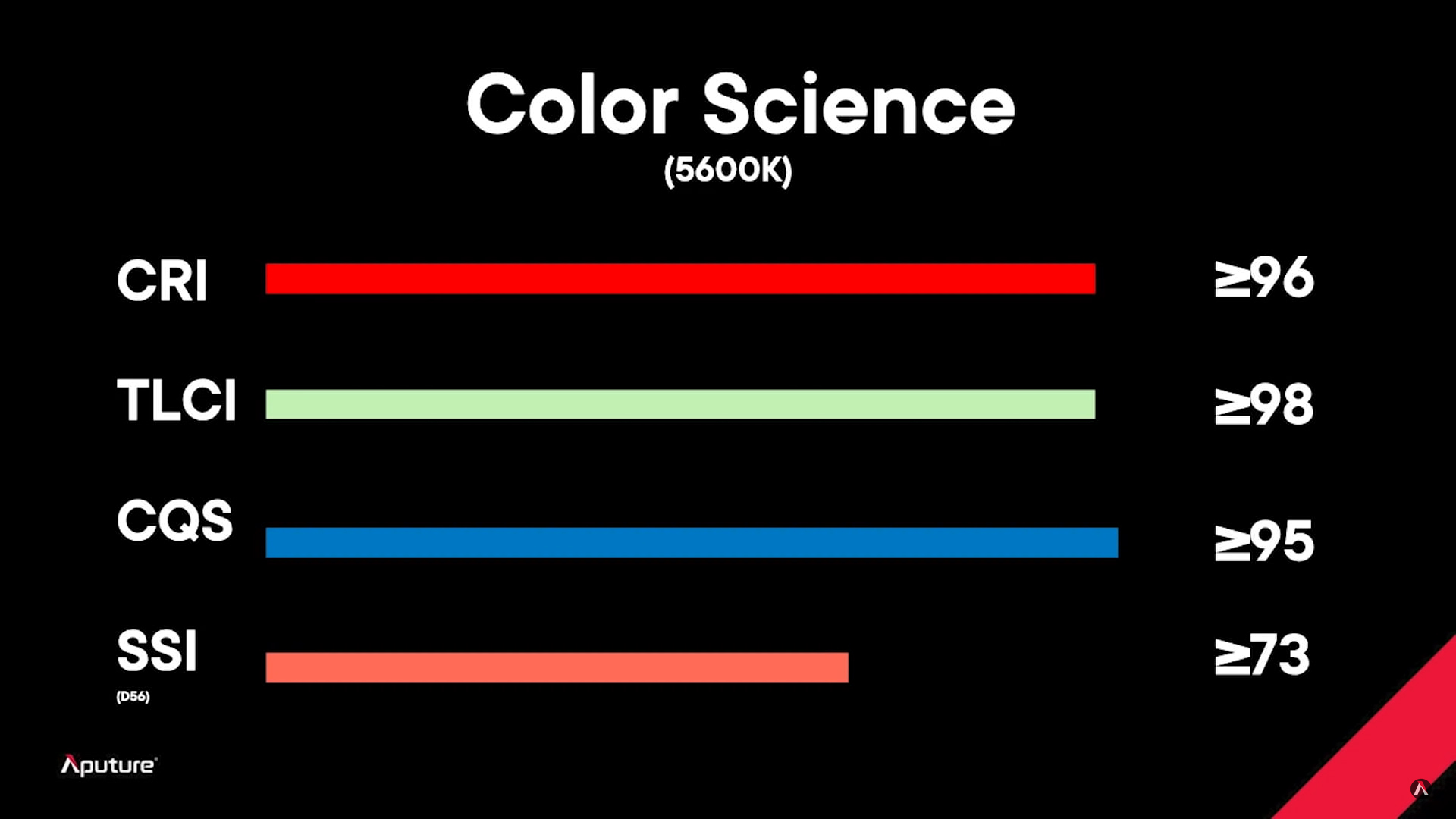 A chart of the color science of the Aputure Light Storm LS 1200D Pro showing CRI, TLCI, CQS and SSI.